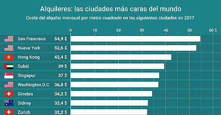 Gráfico del día: ¿Dónde se encuentran los alquileres más caros del mundo?