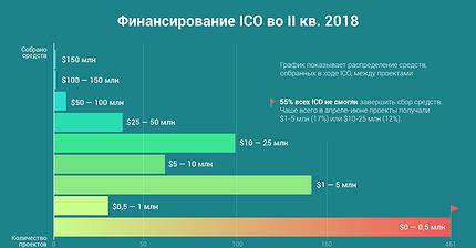 График дня: Сколько собрали ICO за второй квартал