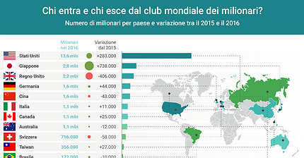 Chi entra e chi esce dal club mondiale dei milionari?