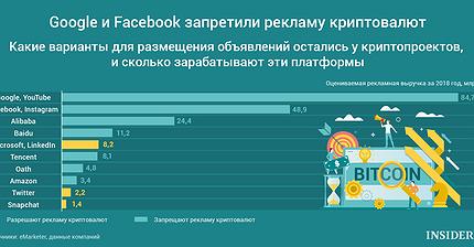 График дня: Google и Facebook запретили рекламу криптовалют