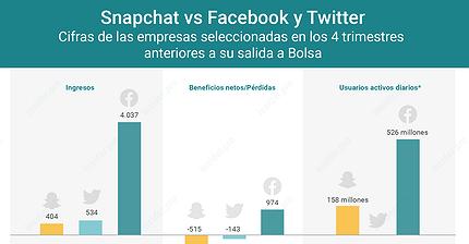 Gráfico del día: Snapchat vs Facebook y Twitter