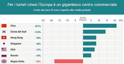 Il perché del turismo di lusso cinese in Europa