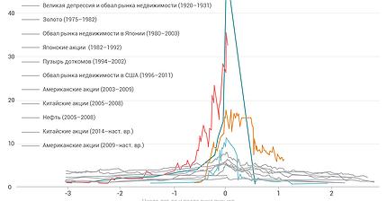 График дня: Биткоину еще далеко до тюльпаномании