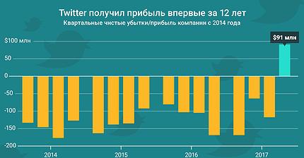 График дня: Twitter получил прибыль впервые за 12 лет
