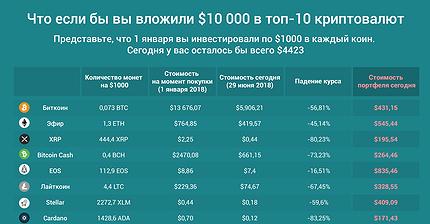 График дня: Что если бы вы вложили $10 000 в топ-10 криптовалют