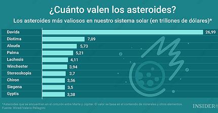 Gráfico del día: ¿Cuál es el valor de los asteroides?