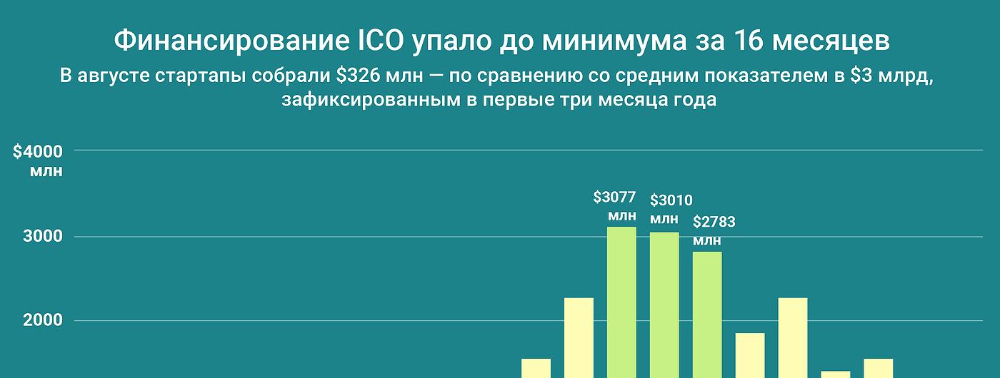 График дня: Финансирование ICO упало до минимума за 16 месяцев
