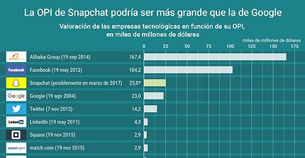 Gráfico del día: Snapchat podría superar a Google