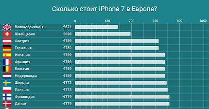 График дня: Самый дорогой iPhone 7 — в России