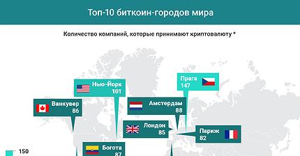 График дня: Топ-10 биткоин-городов мира