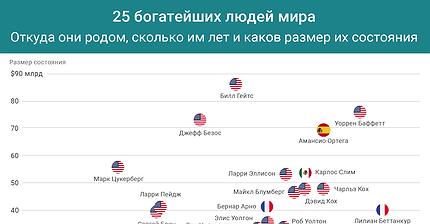 График дня: 25 богатейших людей мира