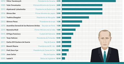 Gráfico del día: A Putin le gusta hacer esperar a los otros líderes mundiales
