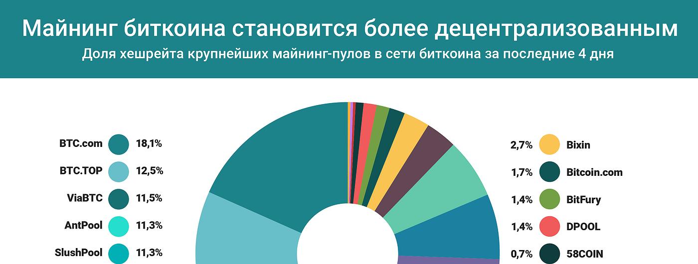 График дня: Майнинг биткоина становится более децентрализованным