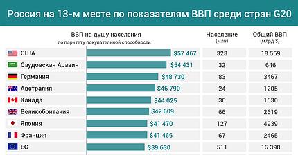 График дня: Россия на 13-м месте по показателям ВВП среди стран G20