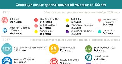 График дня: Эволюция самых дорогих компаний Америки за 100 лет