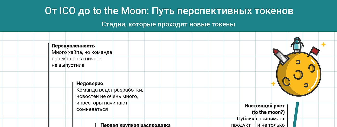 График дня: От ICO до to the Moon. Путь перспективных токенов