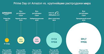 График дня: Prime Day от Amazon vs. крупнейшие распродажи мира