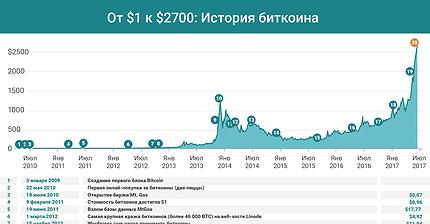 График дня: Путь биткоина от $1 к $2700