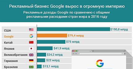 График дня: Рекламный бизнес Google вырос в огромную империю