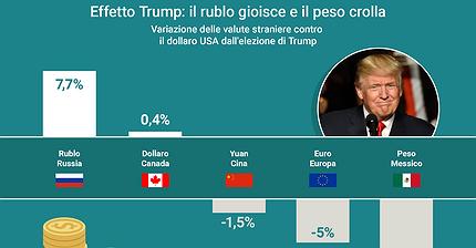 Come l'elezione di Trump ha influito sulle valute di tutto il mondo