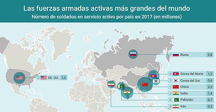 Gráfico del día: ¿Qué país tiene las mayores fuerzas armadas?