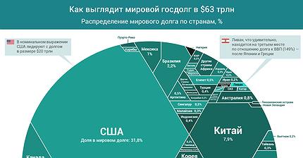 График дня: Как выглядит мировой госдолг в $63 трлн