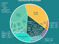 Gráfico del día: Así se estructura el PIB mundial