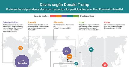 Gráfico del día: Davos visto por Donald Trump