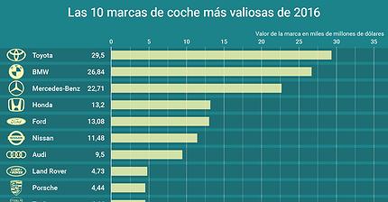 Gráfico del día: Las 10 marcas de automóviles más valiosas de 2016
