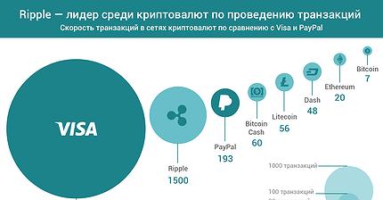 График дня: Ripple — лидер по проведению транзакций среди криптовалют