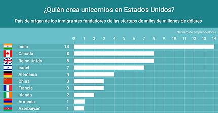 Gráfico del día: ¿Quién crea unicornios en EE. UU.?