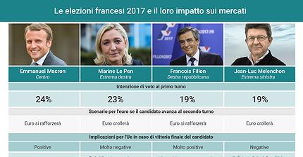 Le elezioni presidenziali francesi e il loro impatto sui mercati