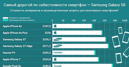 График дня: Самый дорогой по себестоимости смартфон — Samsung Galaxy S8