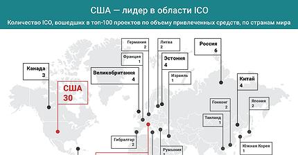 График дня: США — лидер в области ICO