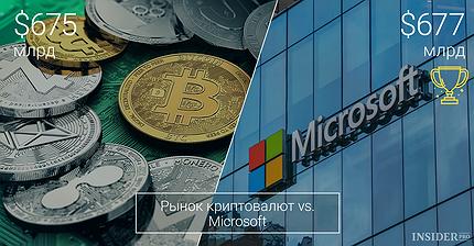Криптовалюты против крупнейших компаний: Кто кого