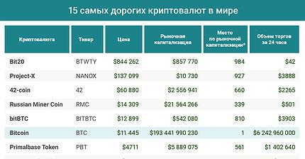 График дня: 15 самых дорогих криптовалют в мире