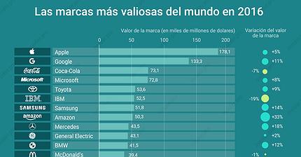 Gráfico del día: Las 15 marcas más valiosas del mundo