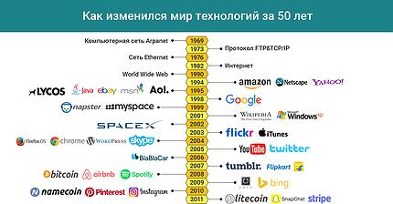 График дня: Как изменился мир технологий за 50 лет