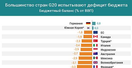 График дня: Большинство стран G20 испытывают дефицит бюджета