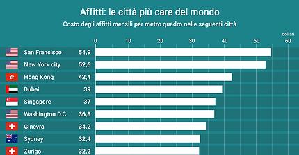 Affitti: le città più care del mondo