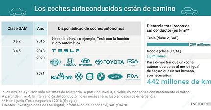 Gráfico del día: La carrera de los coches autónomos