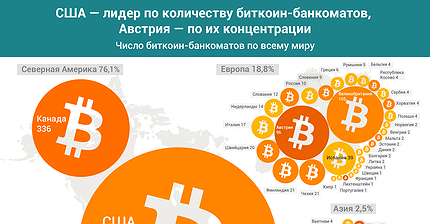 График дня: США — лидер по количеству биткоин-банкоматов, Австрия — по их концентрации