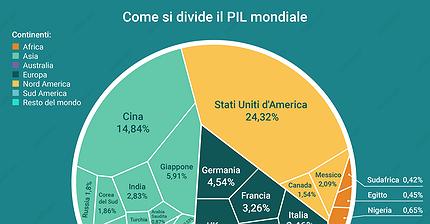 Come si divide il PIL mondiale