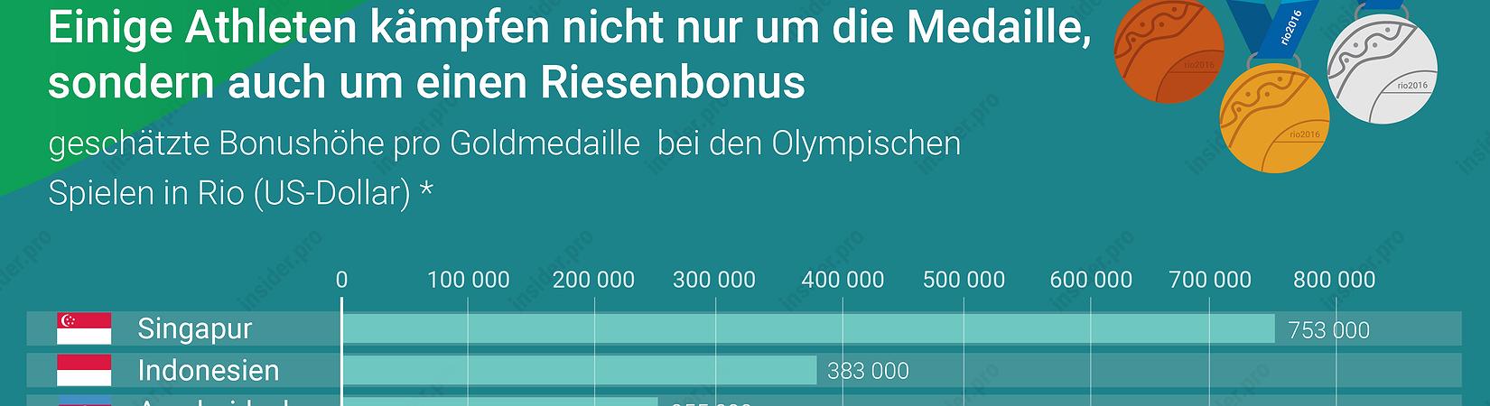 Chart of the day: Wie viel bringt eine Goldmedaille
