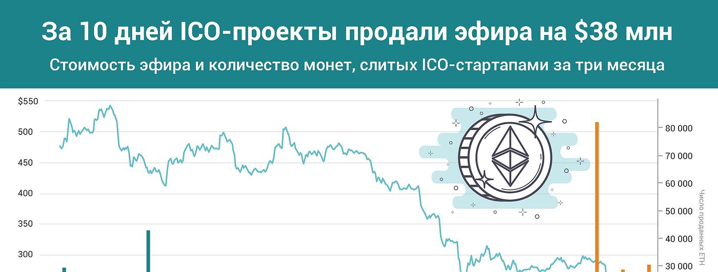 График дня: За 10 дней ICO-проекты продали эфира на $38 млн