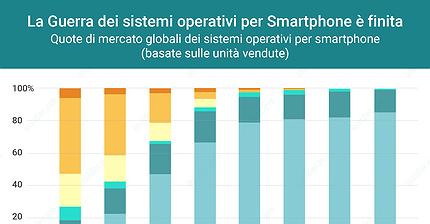 Android e iOS sono gli unici a dividersi il mercato delle piattaforme per smartphone