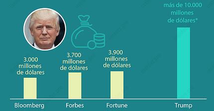 Gráfico del día: ¿Cuánto dinero tiene Donald Trump?