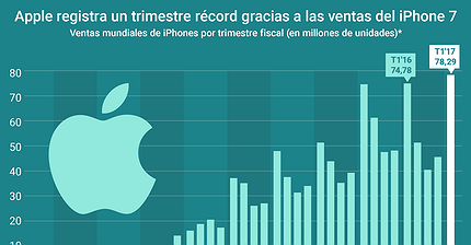 Gráfico del día: Apple bate un nuevo récord de ventas del iPhone