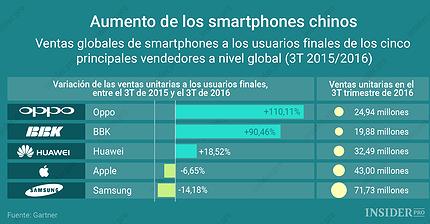 Gráfico del día: Aumento de los smartphones chinos