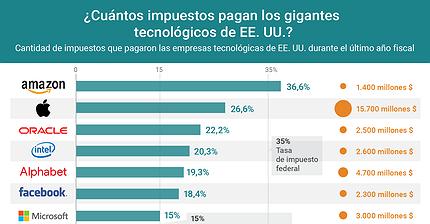 Gráfico del día: ¿Cuántos impuestos pagan los gigantes tecnológicos de EE. UU.?